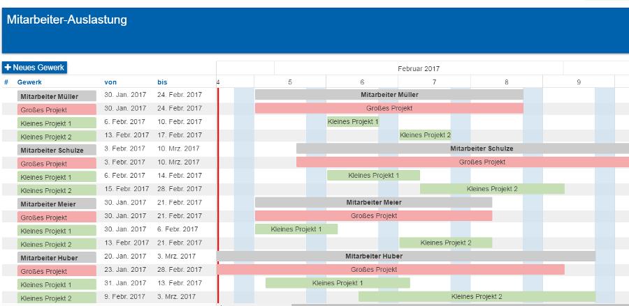 Bauzeitenplan - Mitarbeiter-Auslastung planen